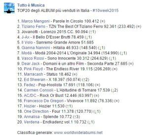 TOP 20 Itália 2015